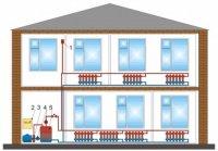 Роль водоснабжения в современном жилище