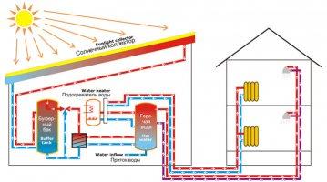 Современные системы отопления и водоснабжения